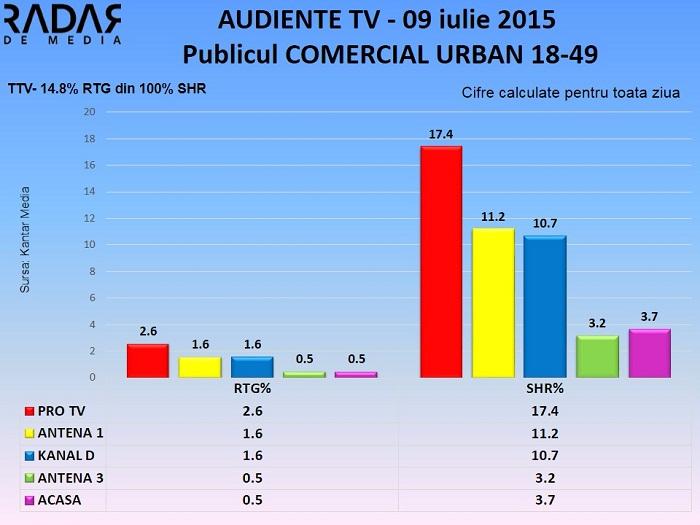 Audiente 9 iulie 2015 - publicul comercial (2)