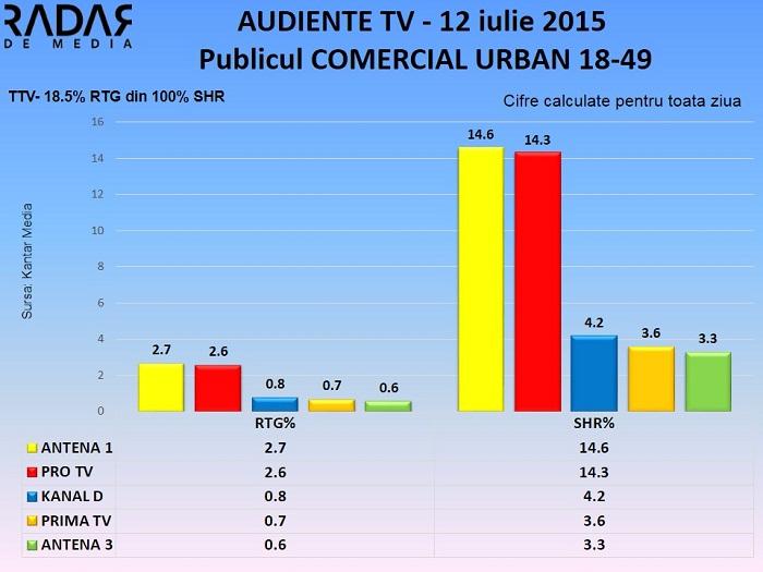 Audiente TV 12 iulie 2015 - publicul comercial (2)
