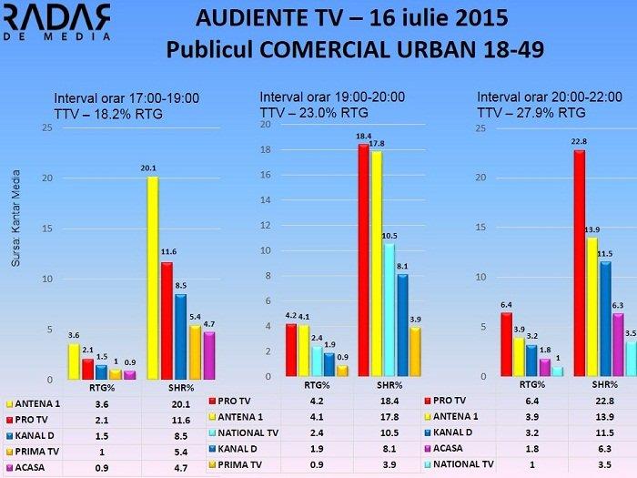 Audiente TV 16 iulie 2015 - publicul comercial