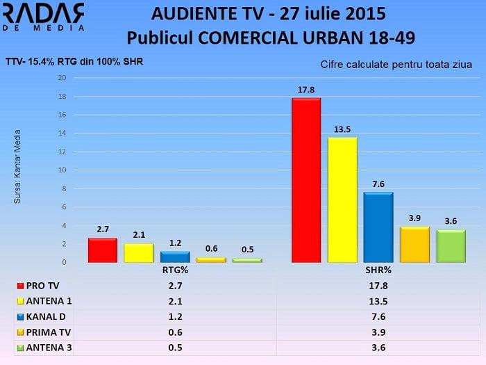 Audiente TV 27 iulie 2015 (1)