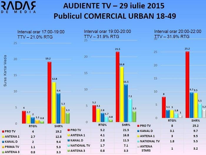 Audiente TV 29 iulie 2015 - publicul comercial (1)