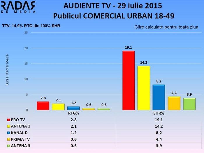 Audiente TV 29 iulie 2015 - publicul comercial (2)
