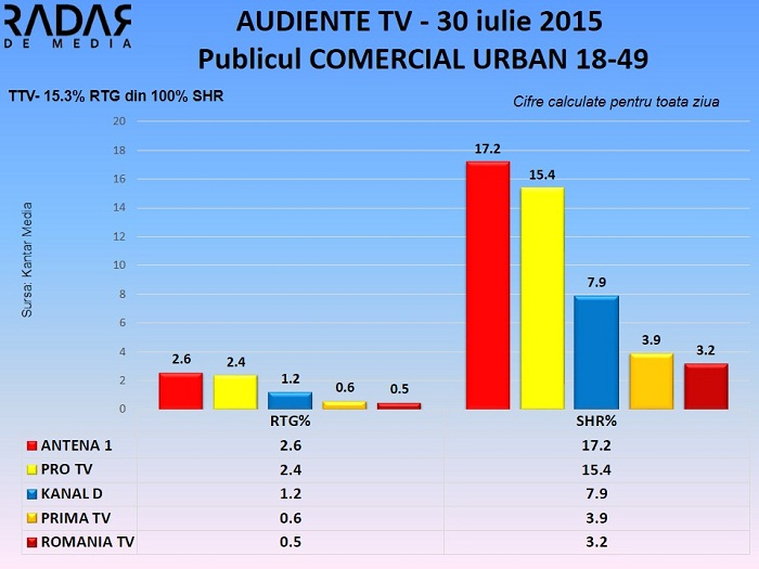 Audiente TV 30 iulie 2015 - publicul comercial (2)