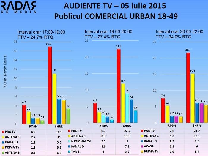 Audiente TV 5 iulie 2015 - publicul comercial (1)