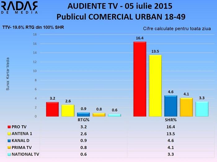 Audiente TV 5 iulie 2015 - publicul comercial (2)
