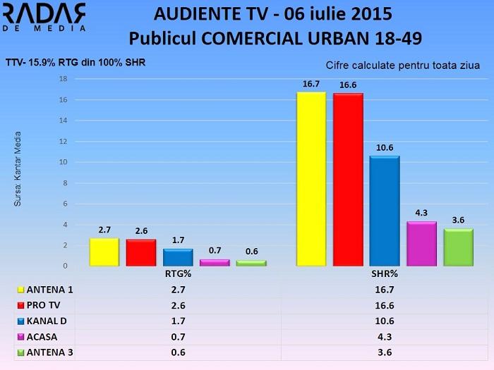 Audiente TV 6 iulie 2015 - publicul comercial  (2)