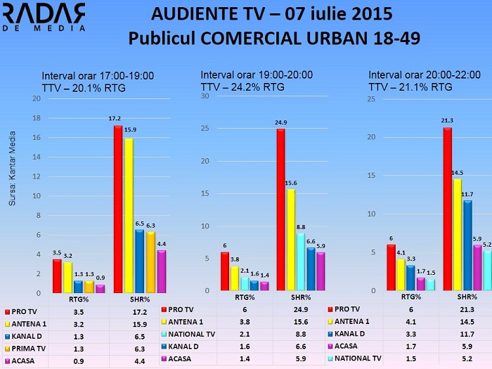 Audiente TV 7 iulie 2015 - publicul comercial (1)