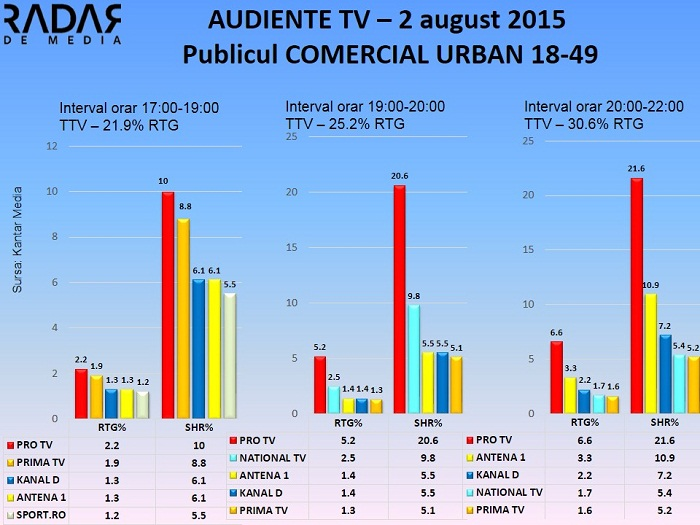 Audiente TV 2 august 2015 - publicul comercial (1)