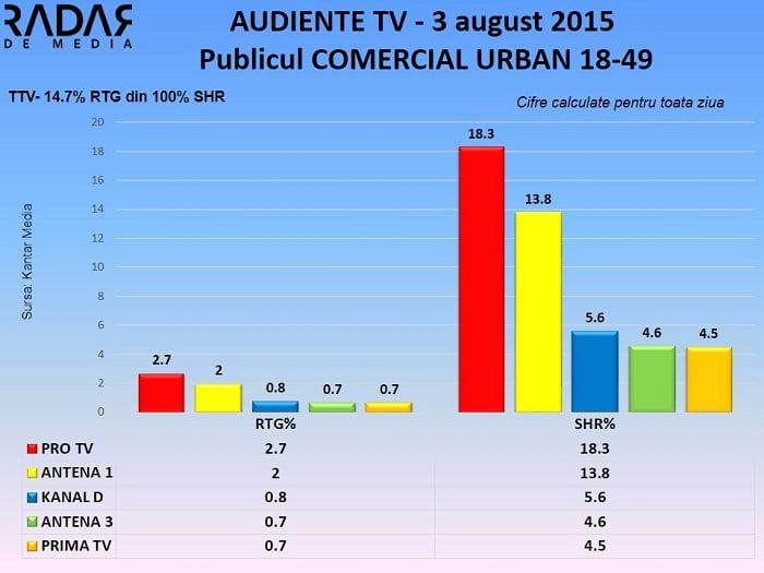Audiente TV 3 august 2015 - publicul comercial (2)