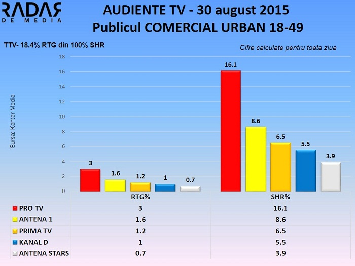 Audiente TV 30 septembrie 2015 - publicul comercial (2)