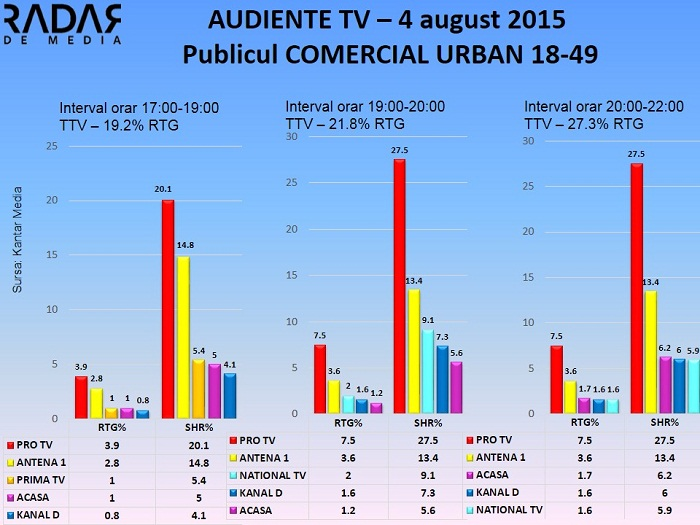 Audiente TV 4 august 2015 - publicul comercial (1)