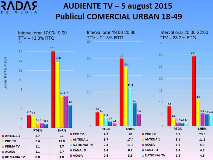 Audiente TV 5 august 2015 - publicul comercial (1)
