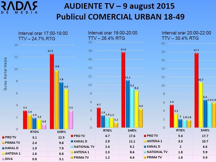 Audiente TV 9 august 2015 - publicul comercial (1)