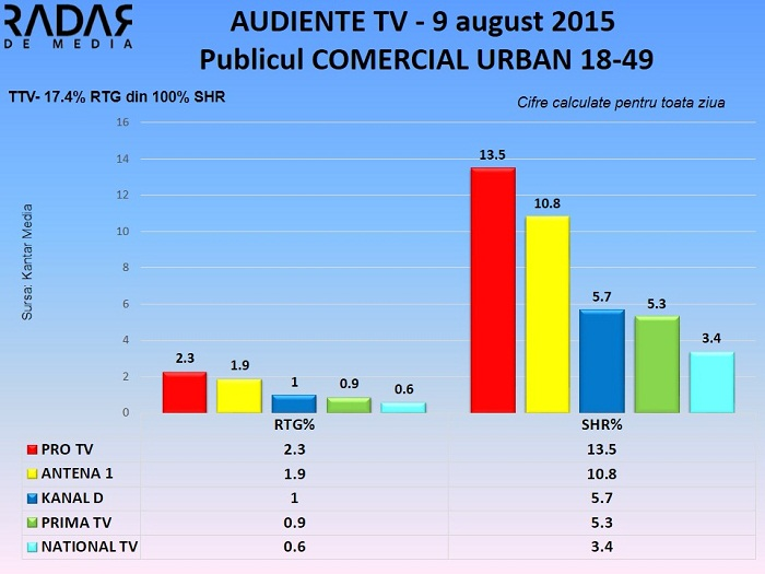 Audiente TV 9 august 2015 - publicul comercial (2)