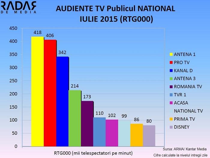 Audiente generale IULIE 2015 - Publicul national (1)