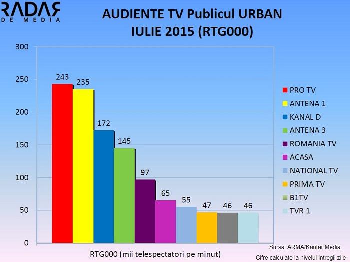 Audiente generale IULIE 2015 - Publicul urban 2