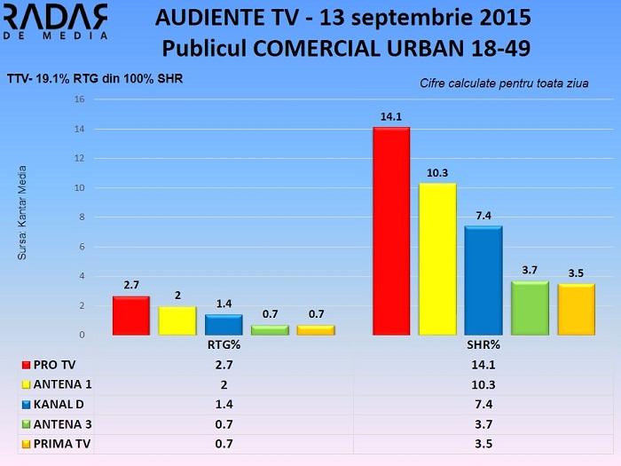 Audiente TV 13 sept 2015 - publicul comercial (2)
