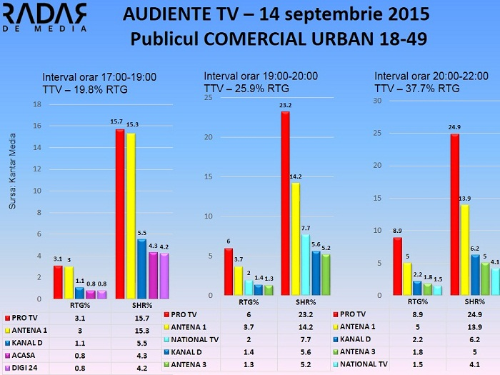 Audiente TV - 14 septembrie 2015 Publicul comercial (1)