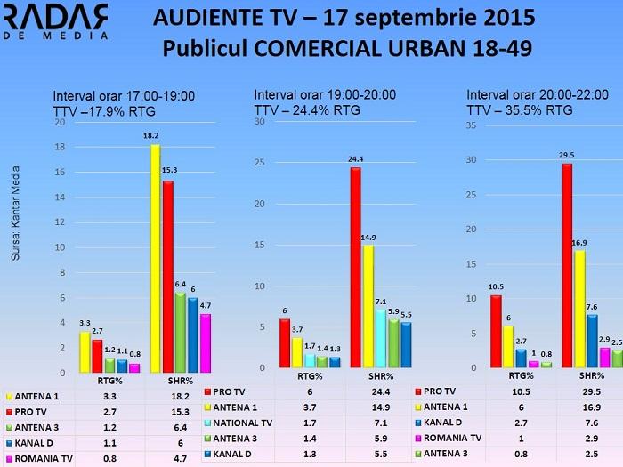 Audiente TV 17 septembrie 2015 - publicul comercial (1)