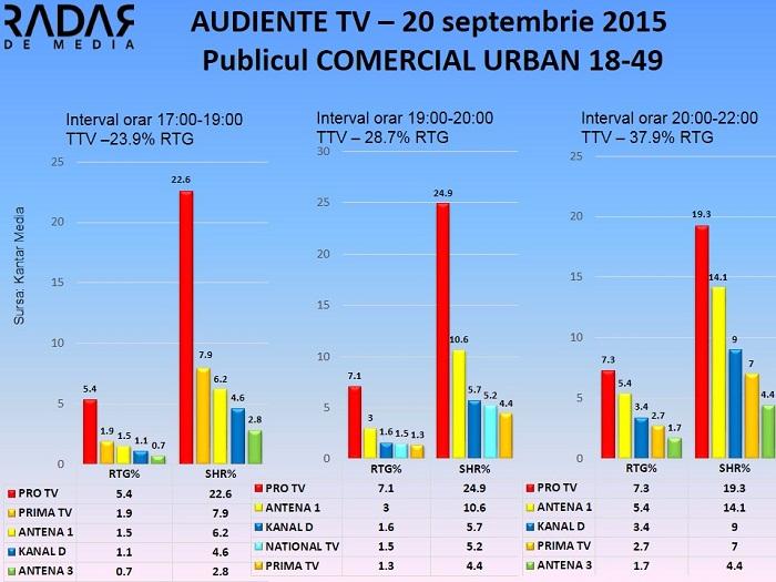 Audiente TV 20 septembrie 2015 - publicul comercial (1)