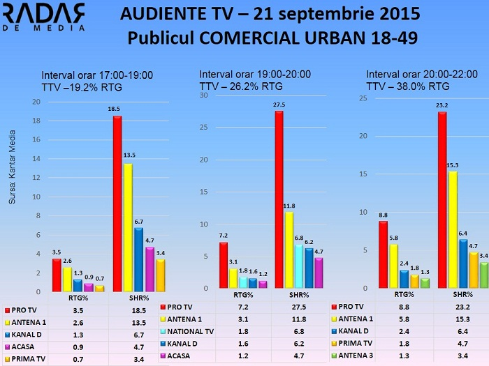 Audiente TV 21 septembrie 2015 - publicul comercial (1)