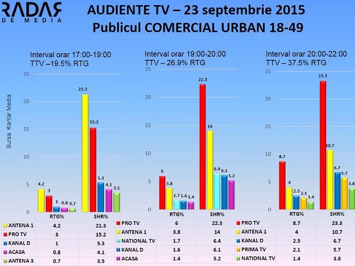 Audiente TV 23 septembrie 2015 - publicul comercial (1)