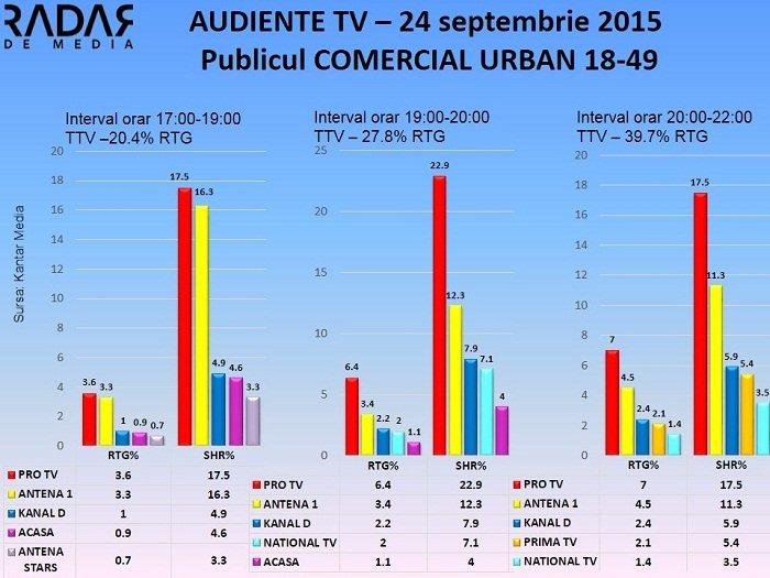 Audiente TV 24 septembrie 2015 - publicul comercial (1)
