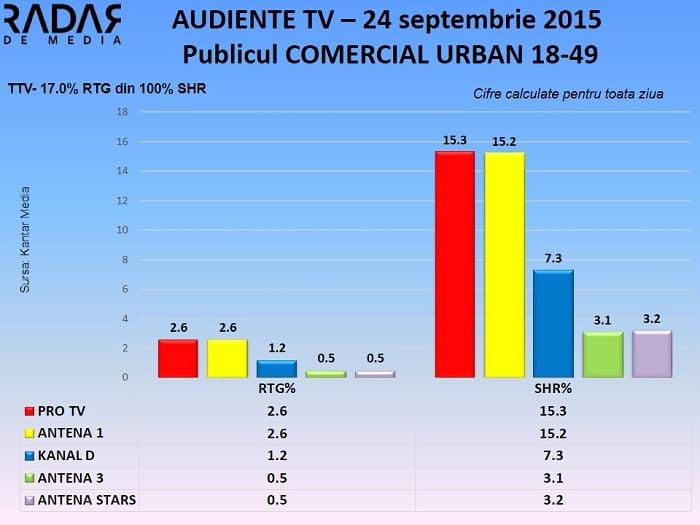 Audiente TV 24 septembrie 2015 - publicul comercial (2)