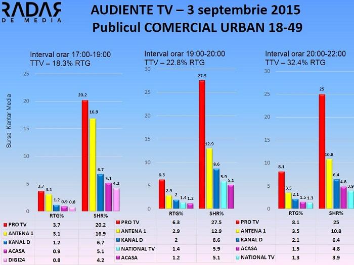 Audiente TV 3 septembrie 2015 - publicul comercial (1)