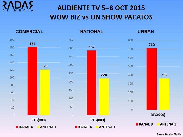 AUDIENTE TV wowbiz vs un show pacatos 5-8 oct 2015 (2)