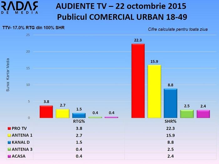 Audiente TV 22 octombrie 2015 - publicul comercial (1)
