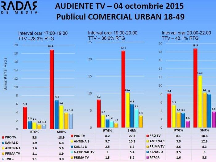 Audiente TV 4 octombrie 2015 - publicul comercial (2)