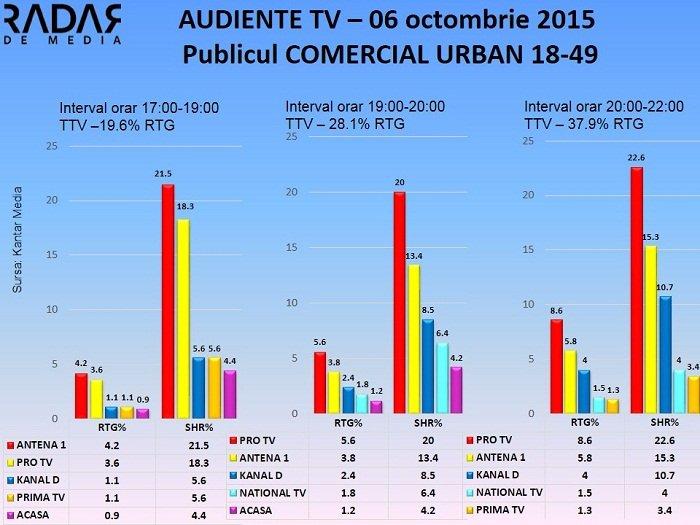 Audiente TV 6 octombrie 2015 - publicul comercial (2)