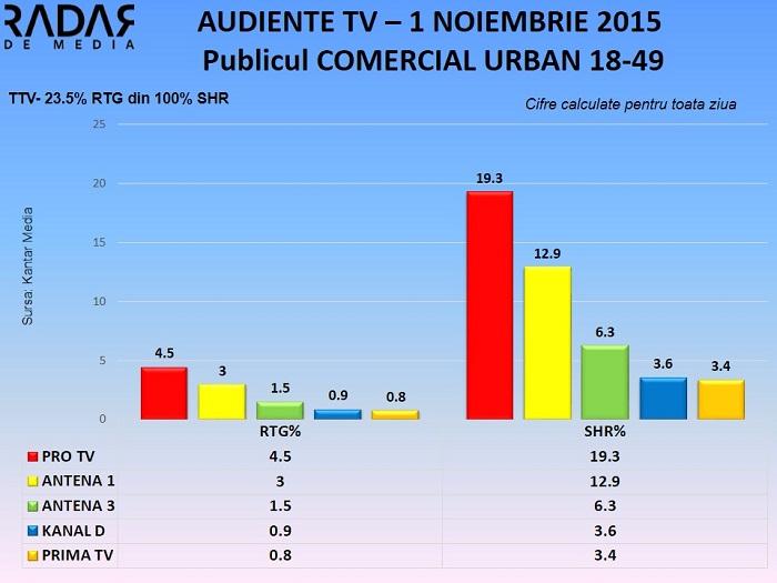Audiente TV 1 noiembrie 2015 - publicul comercial (1)