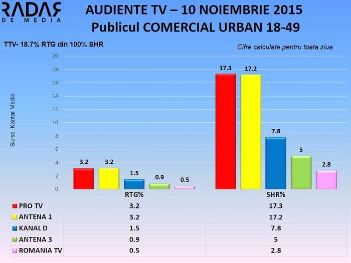 Audiente TV 10 nov 2015 - publicul comercial (1)