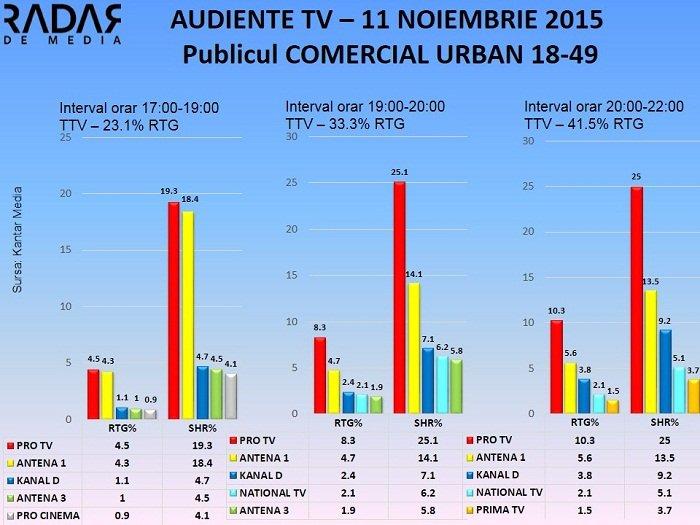 Audiente TV 11 noiembrie 2015 - publicul comercial (1)