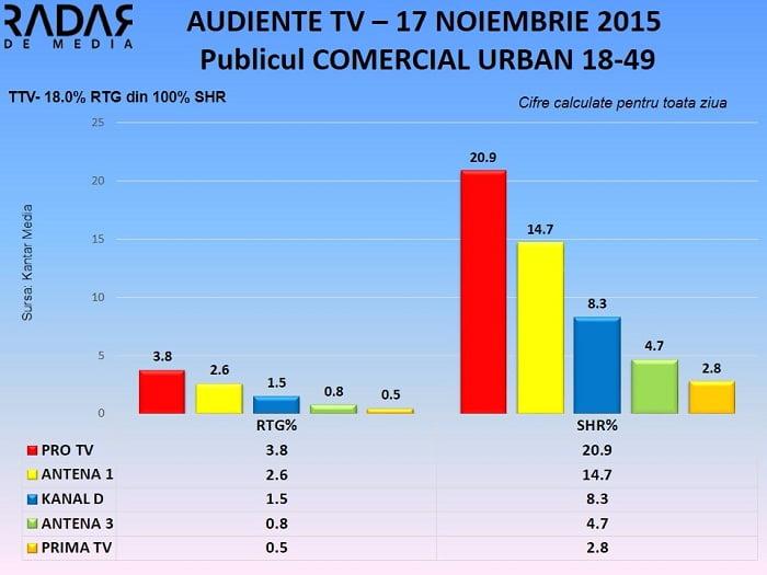 Audiente TV 17 noiembrie 2015 - publicul comercial (1)