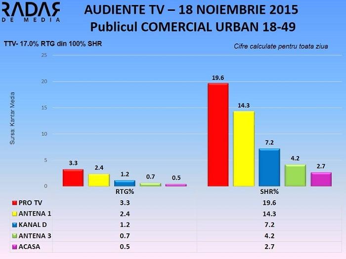 Audiente TV 18 noiembrie 2015 - publicul comercial (2)