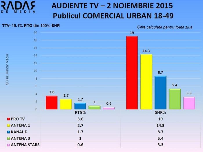 Audiente TV 2 noiembrie 2015 - publicul comercial (1)