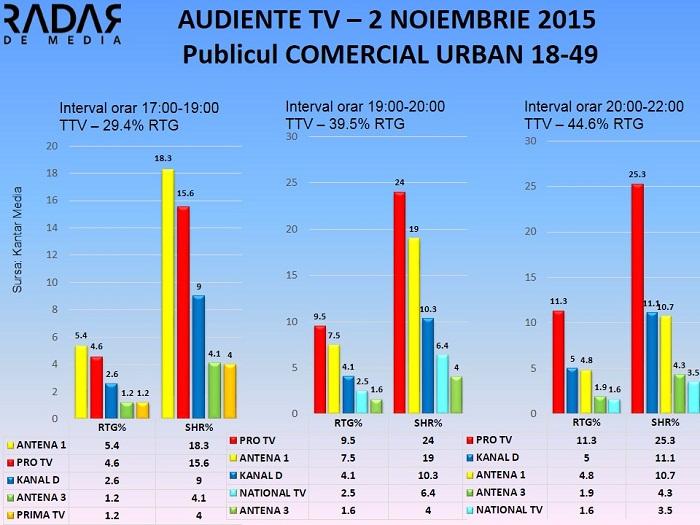 Audiente TV 2 noiembrie 2015 - publicul comercial (2)