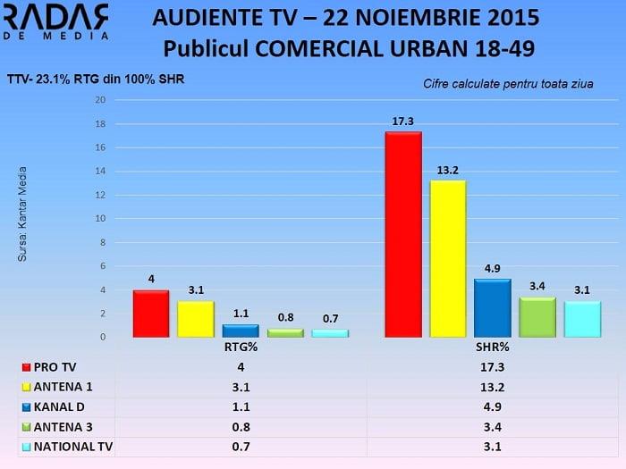 Audiente TV 22 noiembrie 2015 - publicul comercial (1)