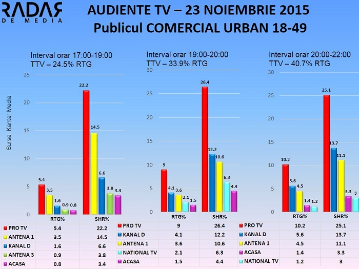 Audiente TV 23 noiembrie 2015 - publicul comercial (1)