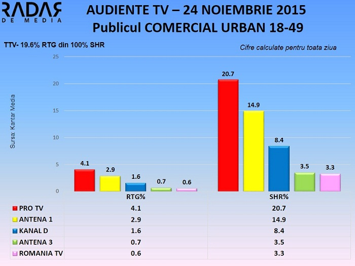 Audiente TV 24 noiembrie 2015 - Publicul comercial (1)