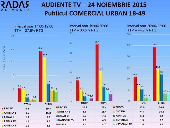Audiente TV 24 noiembrie 2015 - Publicul comercial (2)