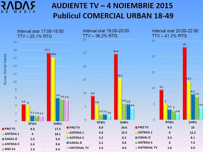 Audiente TV 4 noiembrie 2015 - publicul comercial (2)