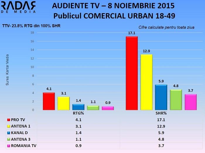 Audiente TV 8 noiembrie 2015 - publicul comercial (2)
