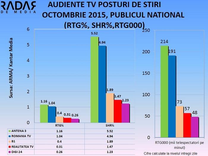 Audiente TV posturi de stiri OCTOMBRIE 2015 (1)