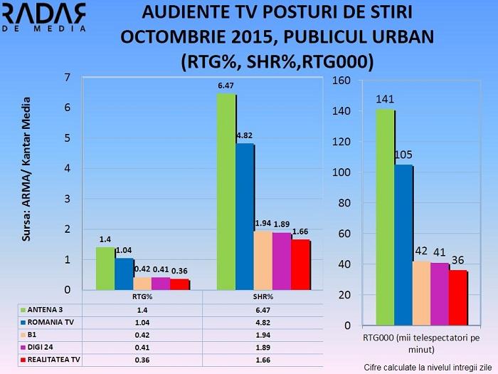 Audiente TV posturi de stiri OCTOMBRIE 2015 (2)