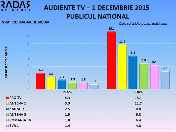Audiente TV - 1 decembrie 2015 (1)