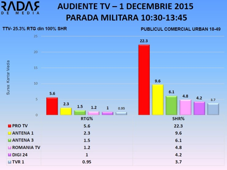 Audiente TV 1 decembrie 2015 - publicul comercial PARADA MILITARA